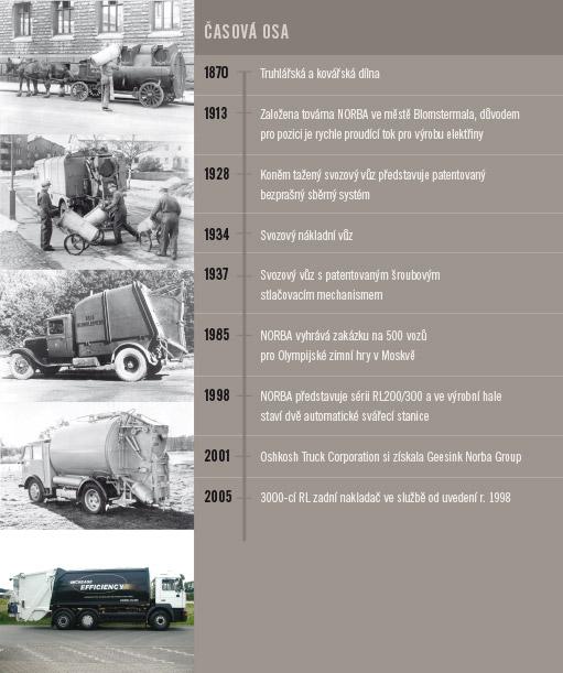 Historie Norba